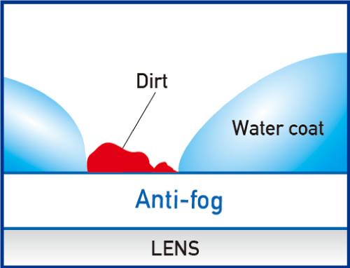 Swipe Anti-Fog How it works1