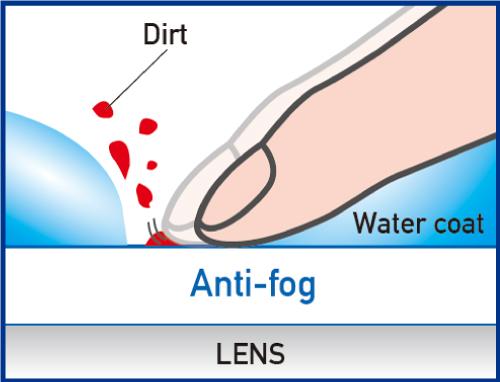 Swipe Anti-Fog How it works2