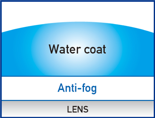 Swipe Anti-Fog How it works3